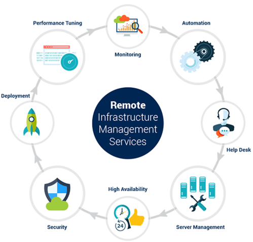 it-infrastructure-services